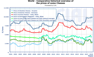 Cheese_price
